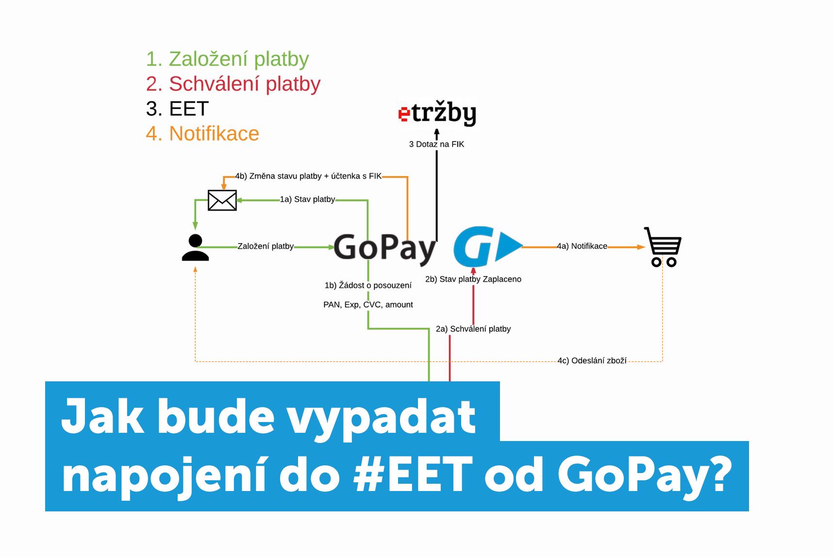 GoPay EET