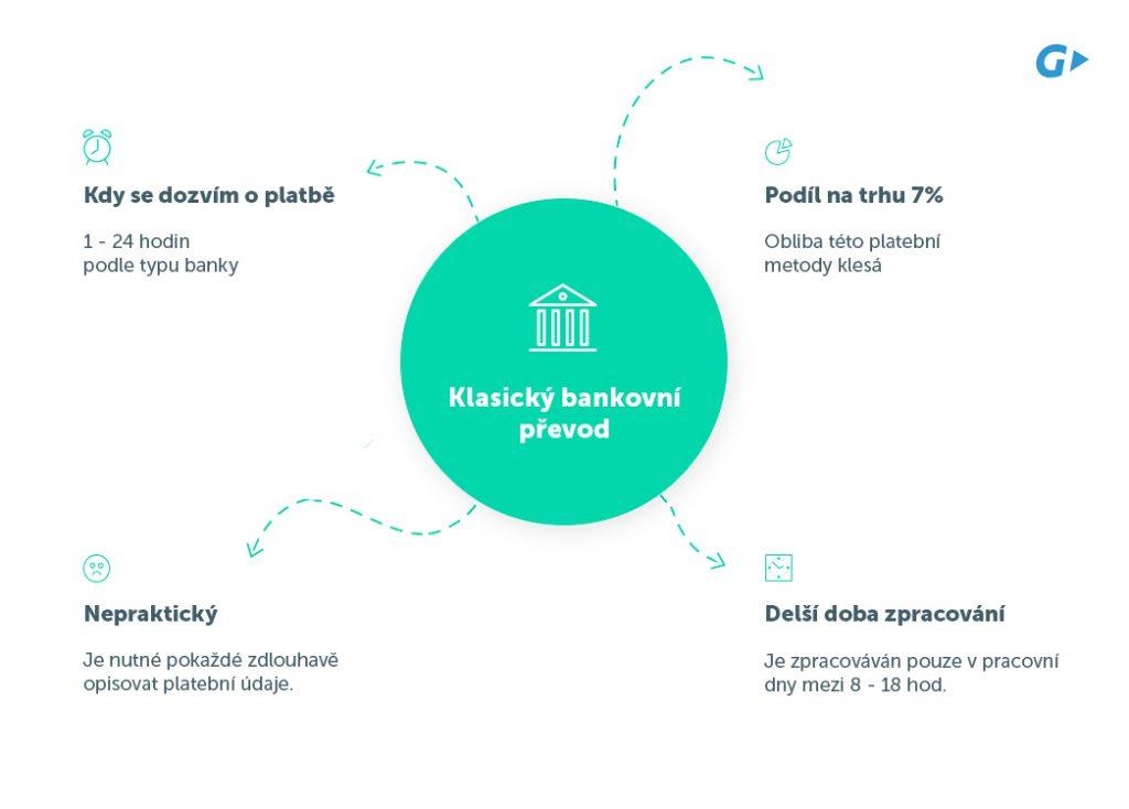 klasický bankovní převod