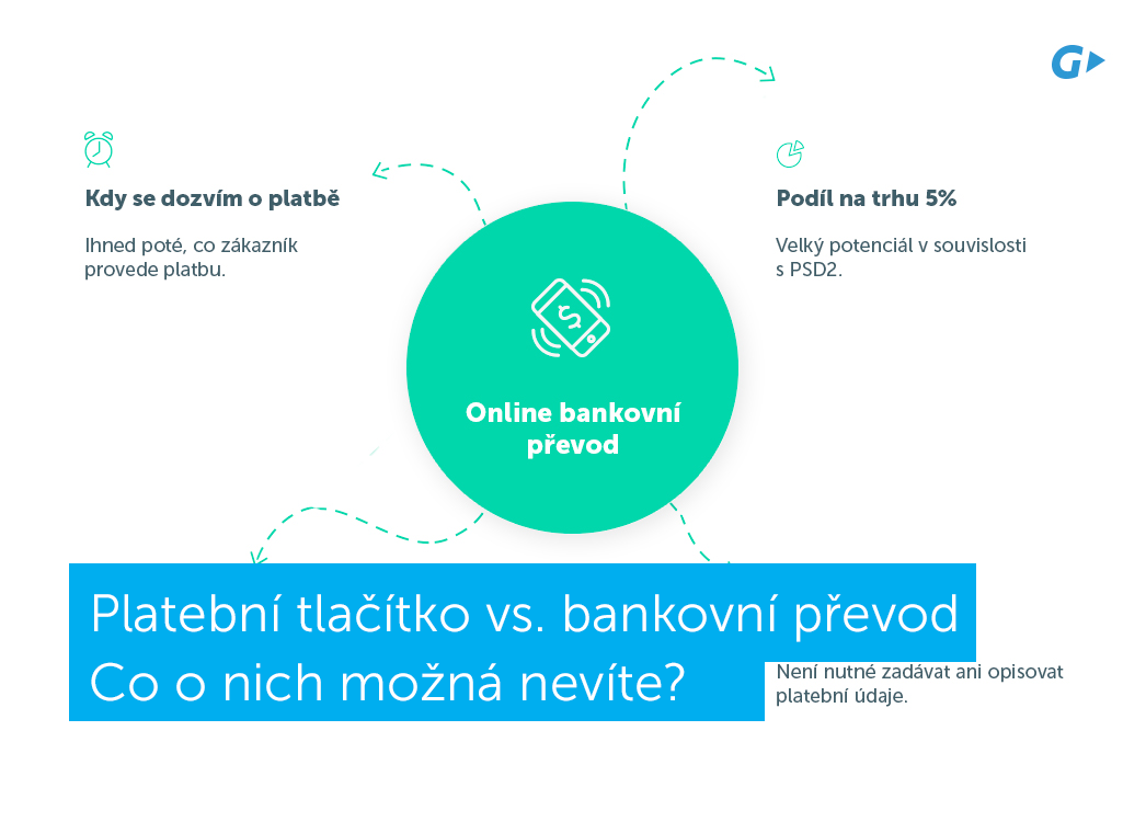 online bankovní převod