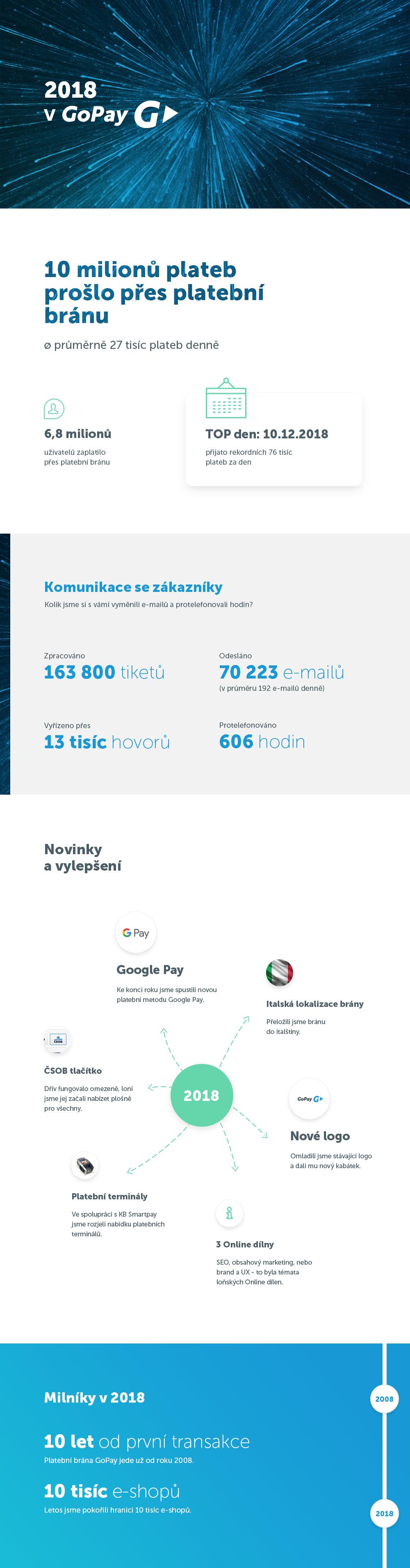 infografika gopay
