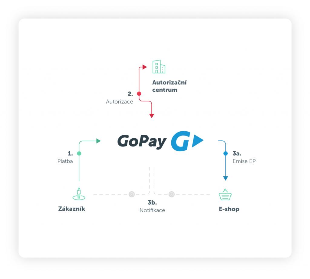 Jak funguje GoPay